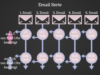 Email Serie